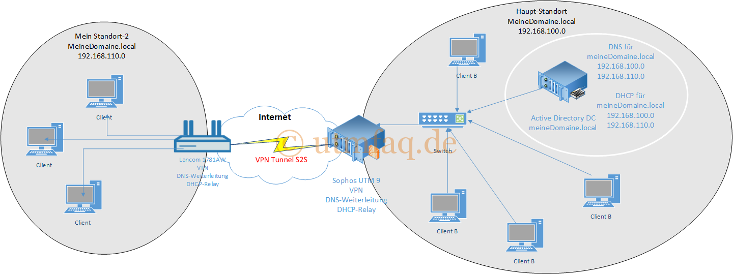Site to Site VPN DHCP Relay Sophos UTM Lancom Router
